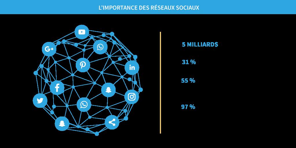 l'importance des réseaux sociaux, 5 milliards d'utilisateurs