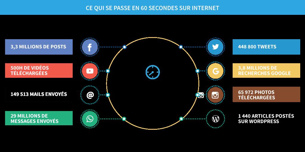60 secondes sur internet et les réseaux sociaux