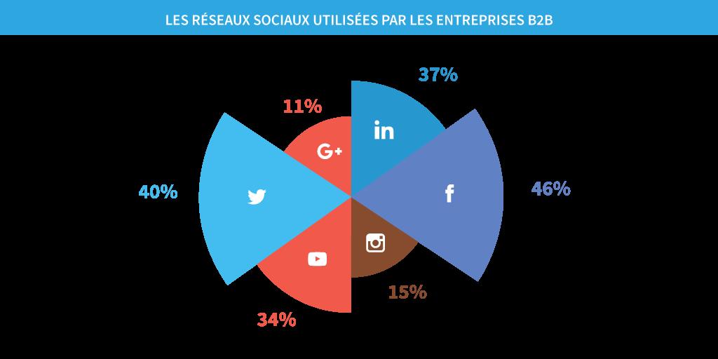 les réseaux sociaux utilisées par les entreprises B2B