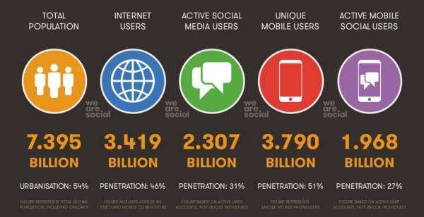 chiffres clés des réseaux sociaux dans le monde
