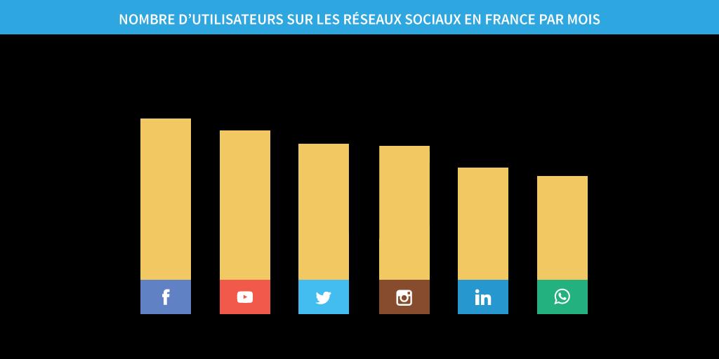 chiffres clés réseaux sociaux en France