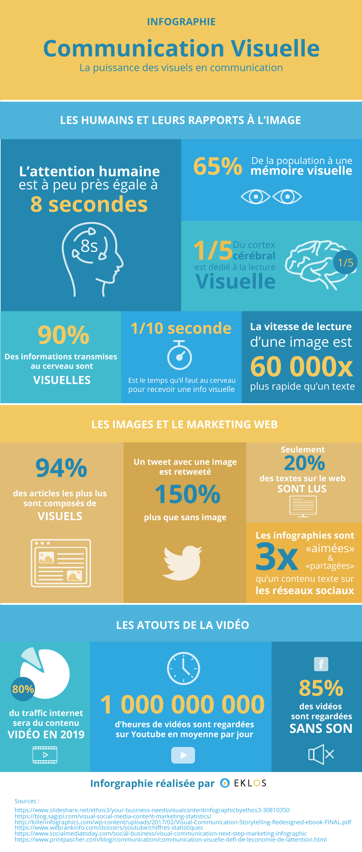 infographie sur l'importance de la communication visuelle dans sa stratégie de communication