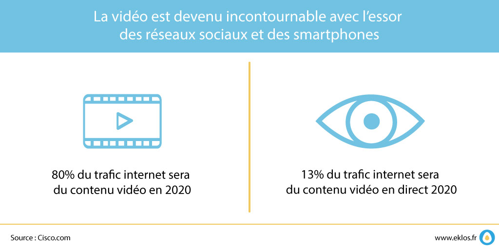 la vidéo et le marketing digital